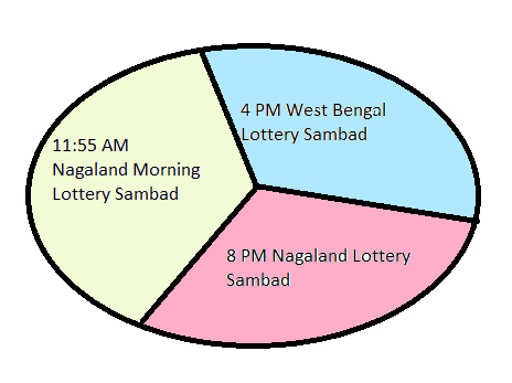 Lottery Sambad 13 9 2019 Today Result 11:55am 4pm 8pm